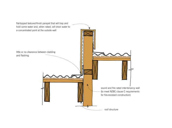Remediation Details Parapets Branz Weathertight