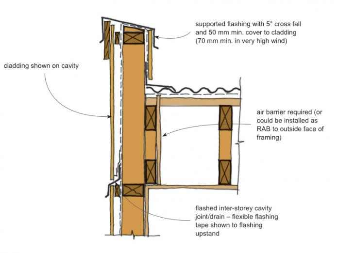 Remediation Details Parapets Branz Weathertight
