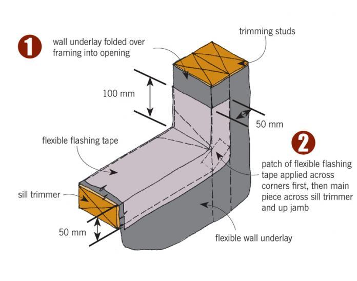 Cladding Penetrations Branz Weathertight