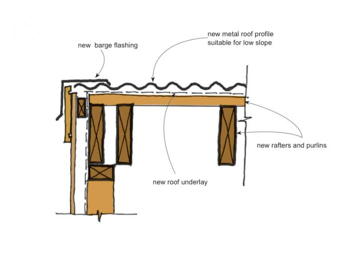 corrugated steel ceiling ideas - Remediation details roof claddings